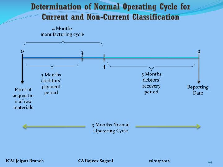 Determination of Normal Operating Cycle for Current and Non-Current Classification