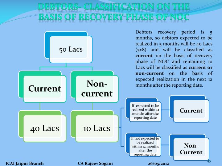 Debtors- Classification on the Basis of recovery phase of NOC