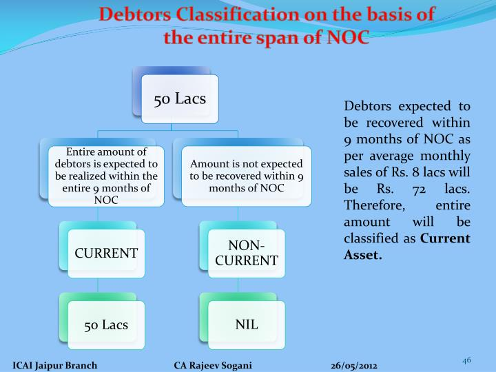 Debtors Classification on the basis of the entire span of NOC