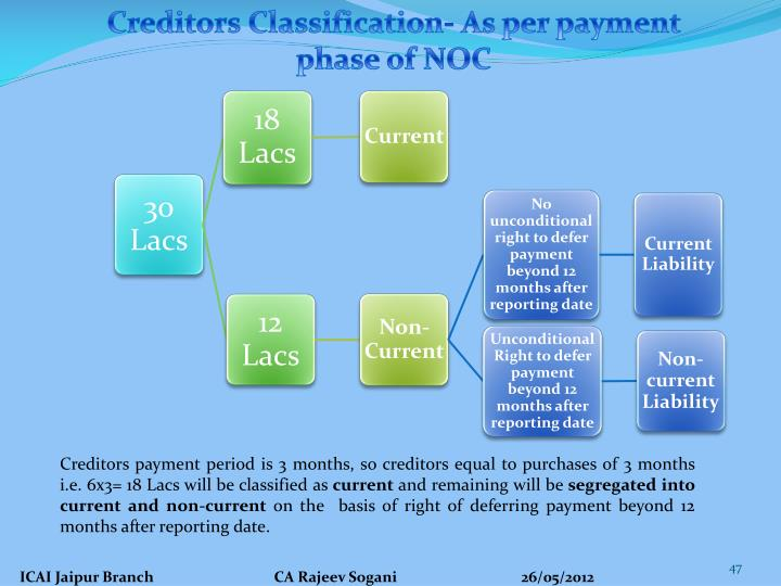 Creditors Classification- As per payment phase of NOC