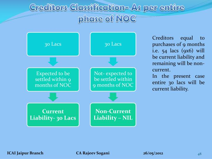 Creditors Classification- As per entire phase of NOC