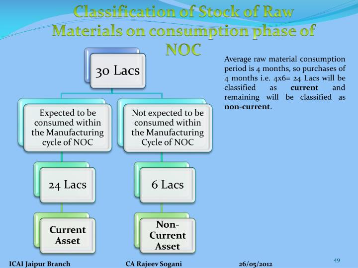 Classification of Stock of Raw Materials on consumption phase of NOC