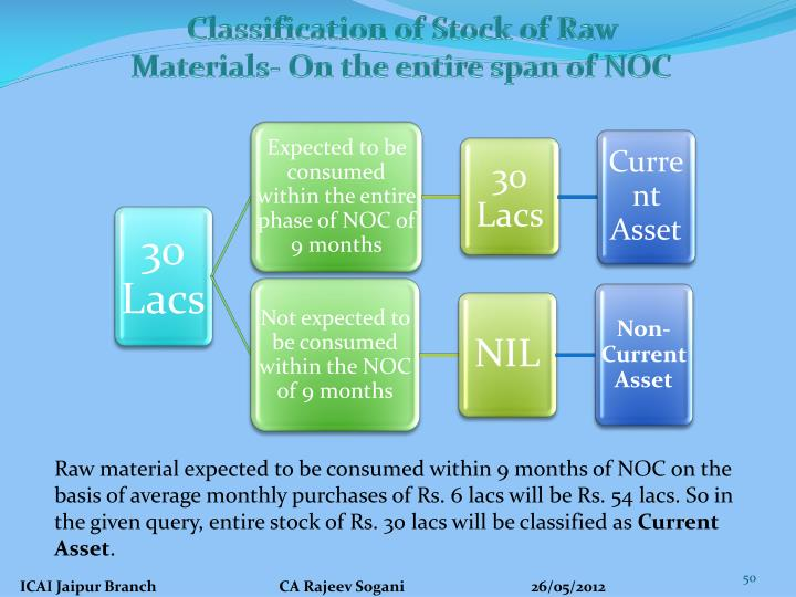 Classification of Stock of Raw Materials- On the entire span of NOC
