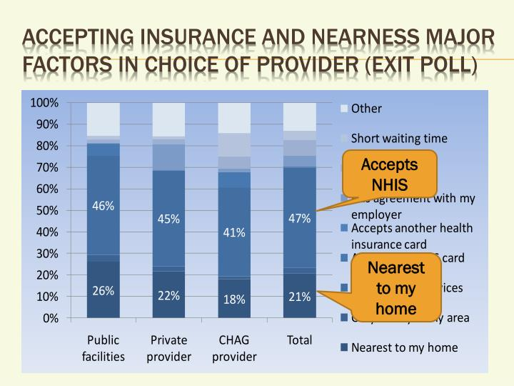 Accepting insurance and nearness major factors in choice of provider (exit poll)