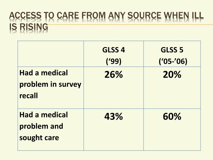 Access to care from any source when ill is rising