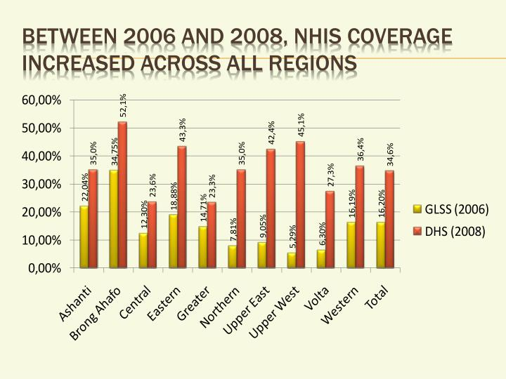 Between 2006 and 2008, NHIS coverage increased across all regions