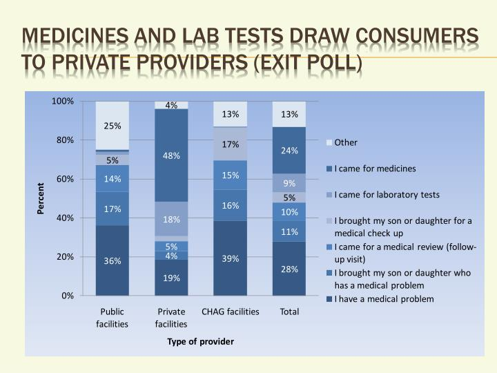 Medicines and lab tests draw consumers to private providers (exit poll)