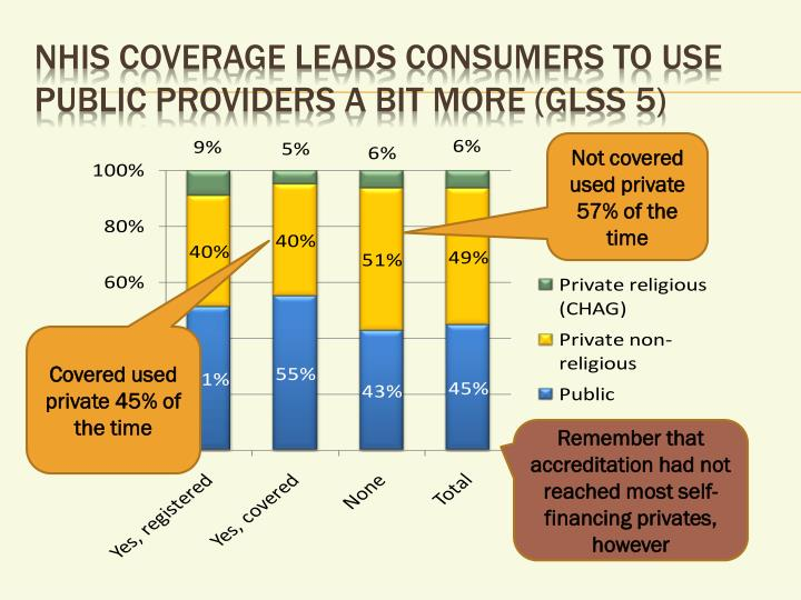 NHIS coverage leads consumers to use public providers a bit more (GLSS 5)