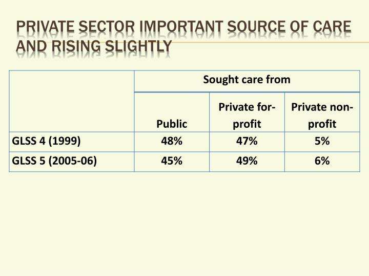Private sector important source of care and rising slightly
