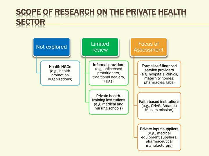 Scope of research on the private health sector