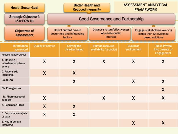 ASSESSMENT ANALYTICAL
