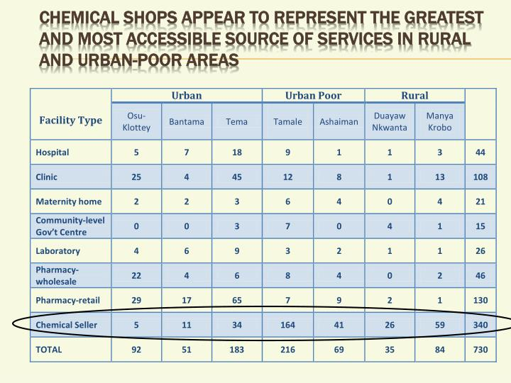 Chemical shops appear to represent the greatest and most accessible source of services in rural and urban-poor areas