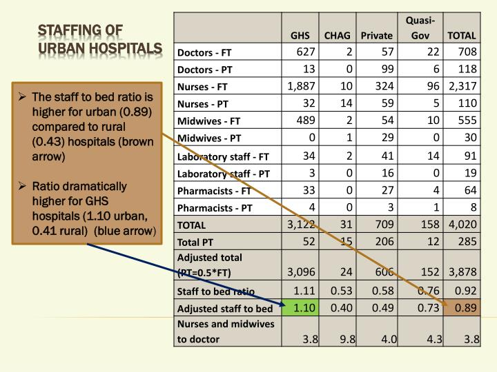 The staff to bed ratio is higher for urban (0.89) compared to rural (0.43) hospitals (brown arrow)