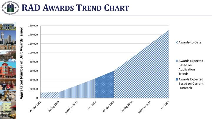RAD Awards Trend Chart