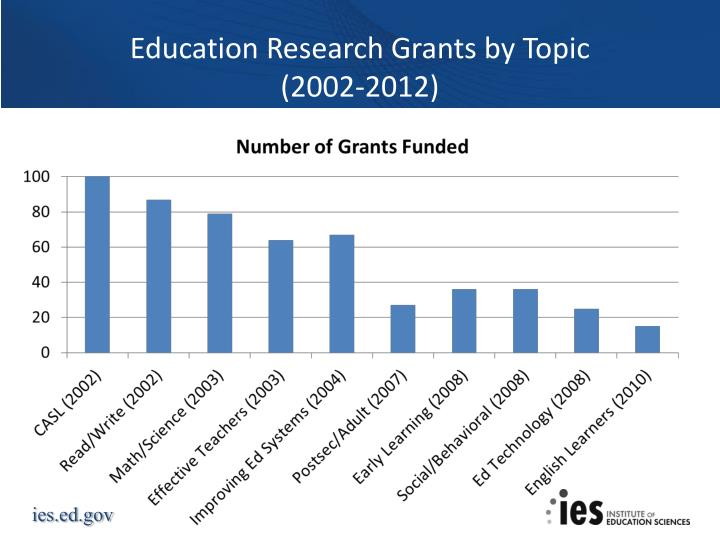 Education Research Grants by Topic