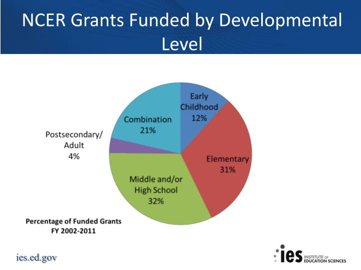 NCER Grants Funded by Developmental Level