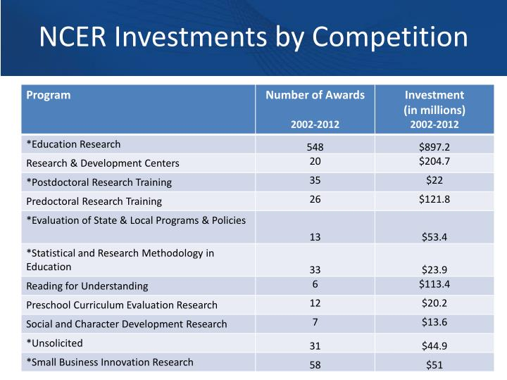NCER Investments by Competition