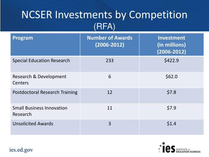 NCSER Investments by Competition