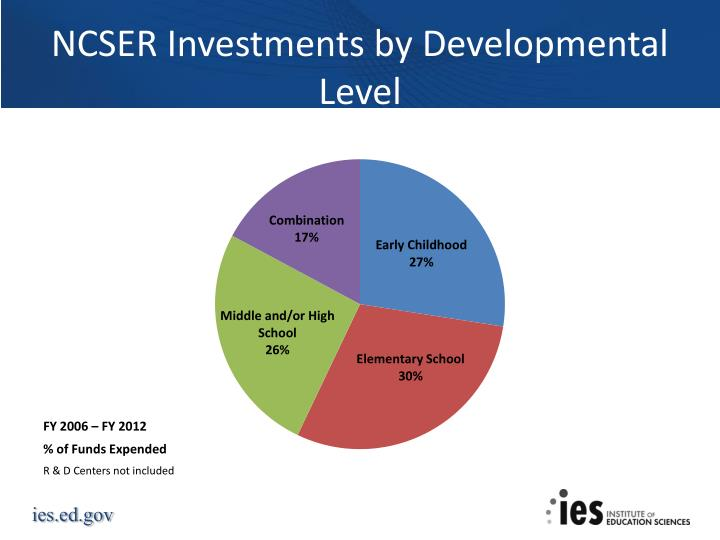 NCSER Investments by Developmental Level