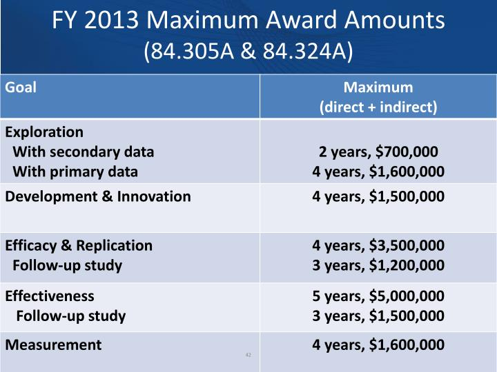 FY 2013 Maximum