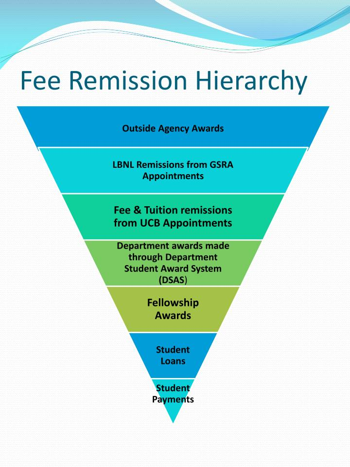 Fee Remission Hierarchy
