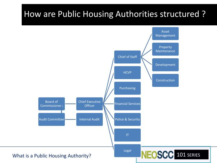 How are Public Housing Authorities structured