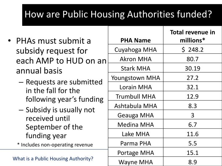 How are Public Housing Authorities funded?
