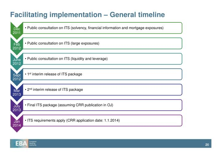 Facilitating implementation – General timeline