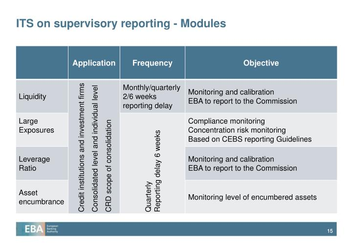 ITS on supervisory reporting