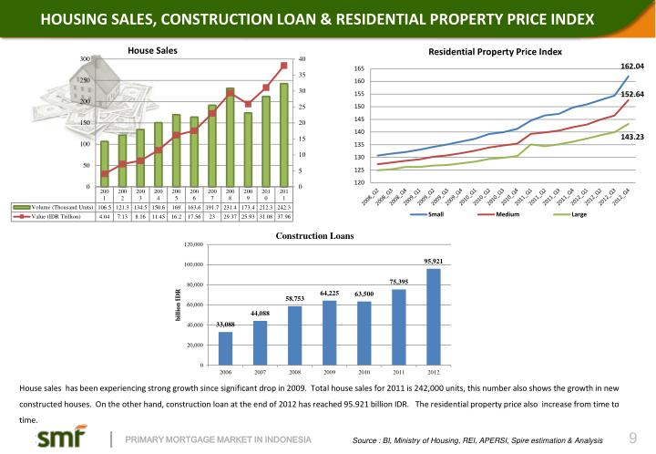 HOUSING SALES, CONSTRUCTION LOAN &