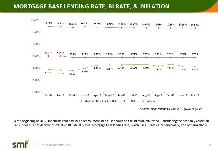 MORTGAGE BASE LENDING RATE, BI RATE, & INFLATION