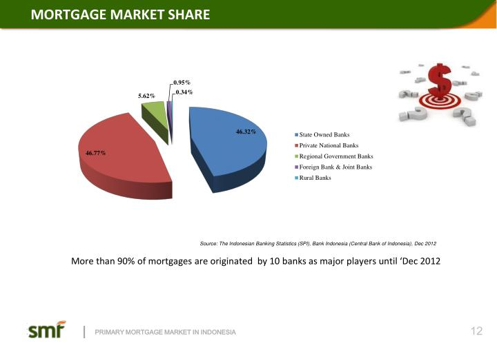 MORTGAGE MARKET SHARE