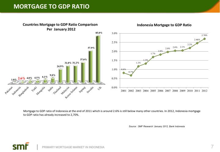 MORTGAGE TO GDP RATIO