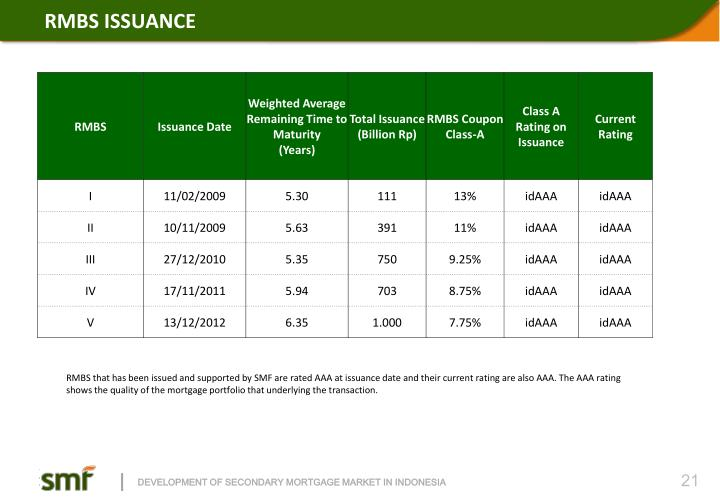 RMBS ISSUANCE
