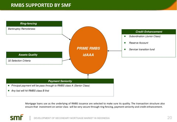 RMBS SUPPORTED BY SMF