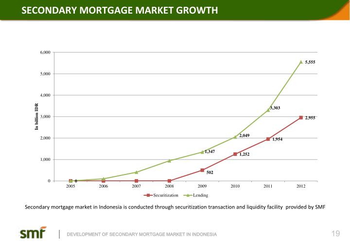 SECONDARY MORTGAGE MARKET GROWTH