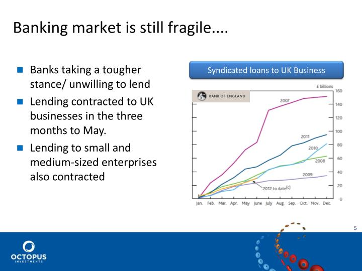 Banking market is still fragile....