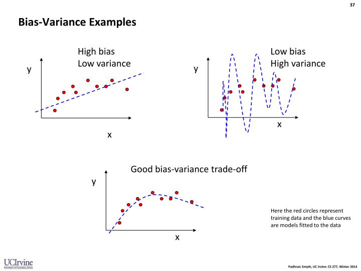 Bias-Variance Examples