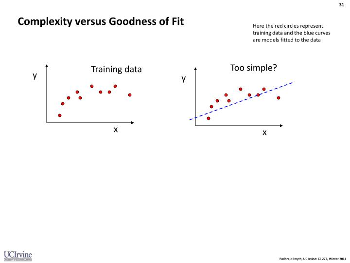 Complexity versus Goodness of Fit