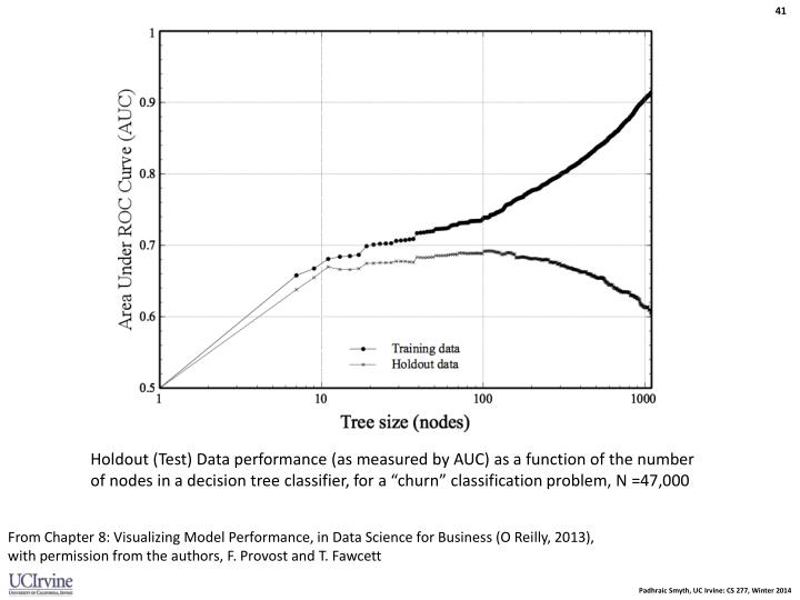 Holdout (Test) Data performance (as measured by AUC) as a function of the number