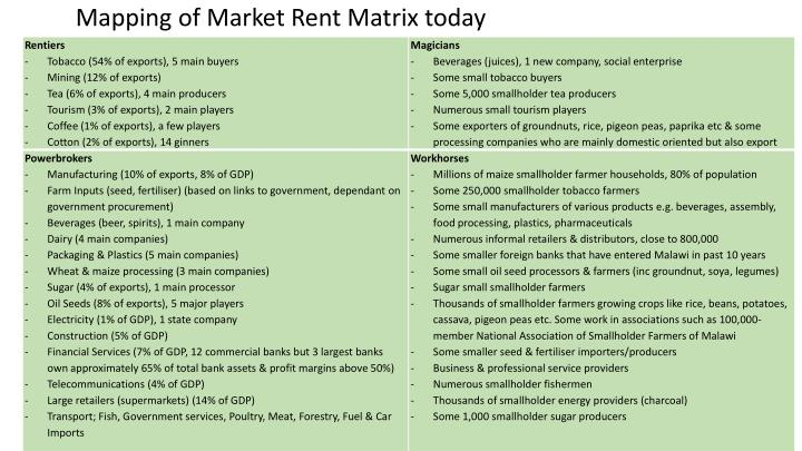 Mapping of Market Rent Matrix today