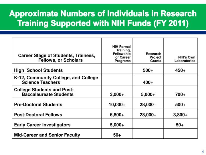 Approximate Numbers of Individuals in Research Training Supported with NIH Funds (FY 2011)