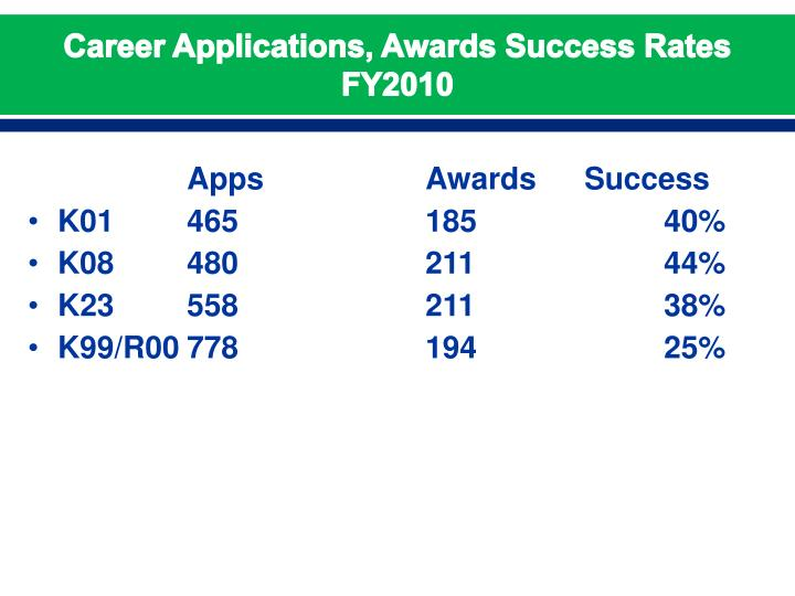 Career Applications, Awards Success Rates
