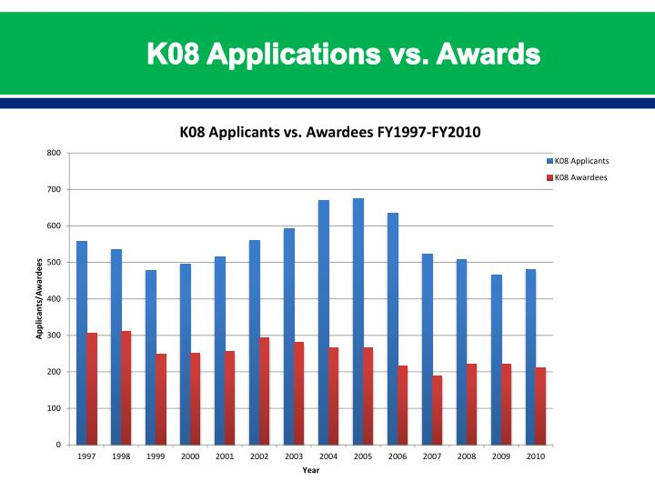K08 Applications vs. Awards