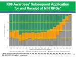 k08 awardees subsequent application for and receipt of nih rpgs