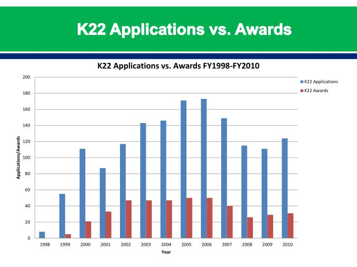 K22 Applications vs. Awards