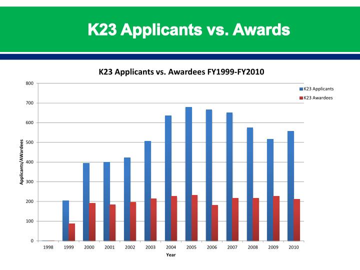 K23 Applicants vs. Awards