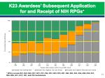 k23 awardees subsequent application for and receipt of nih rpgs