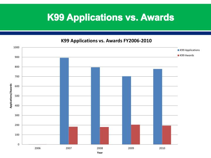 K99 Applications vs. Awards
