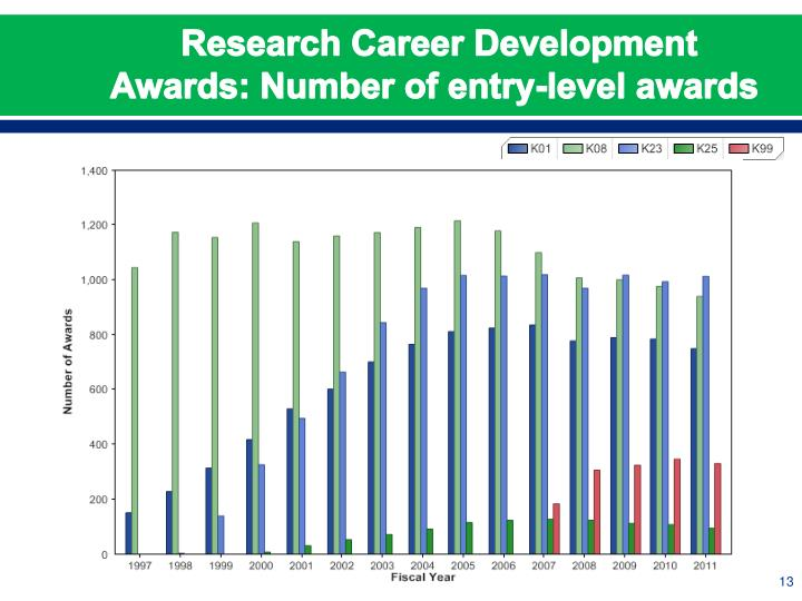 Research Career Development Awards: Number of entry-level awards